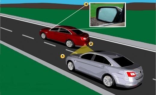 Принцип работы системы контроля слепых зон