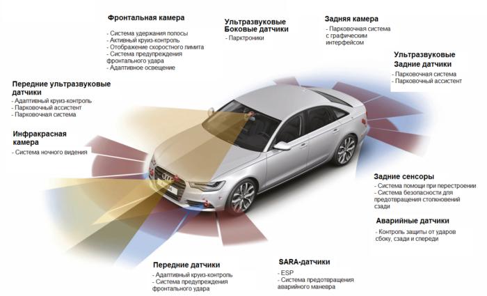 Схема систем активной безопасности Audi