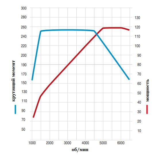 График зависимости крутящего момента и мощности от оборотов