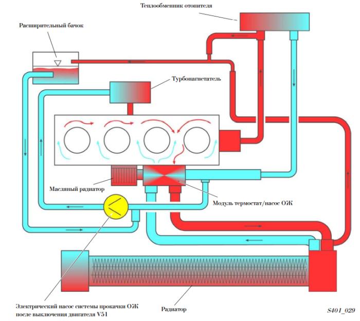 Система охлаждения 1.8 TSI